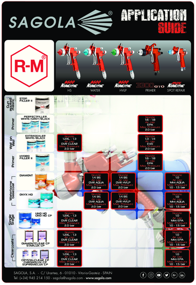 Application Guide RM